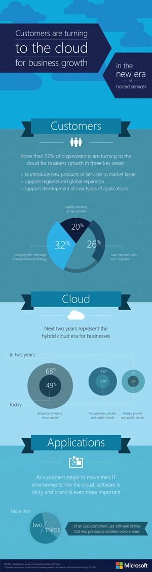 microsoft cloud study