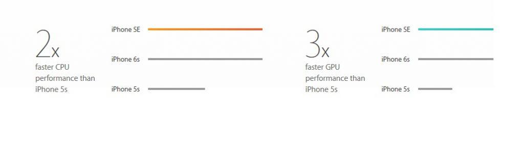 IPHONE SE CPU and GPU performance